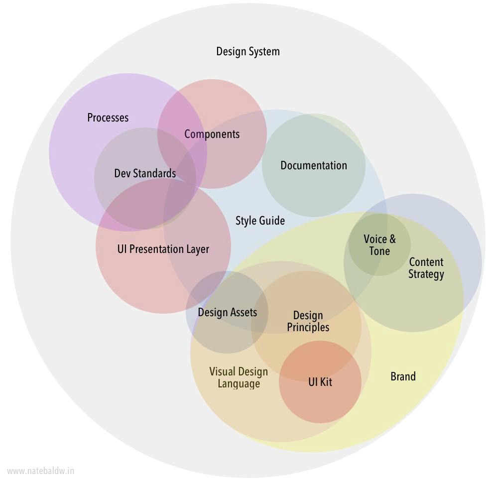 parts of a design system